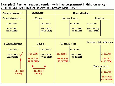 Payment Program for Payment Requests (FI-BL)
