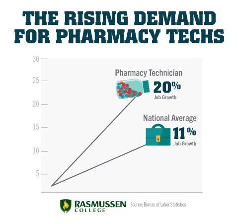 6 Benefits of Becoming a Pharmacy Technician