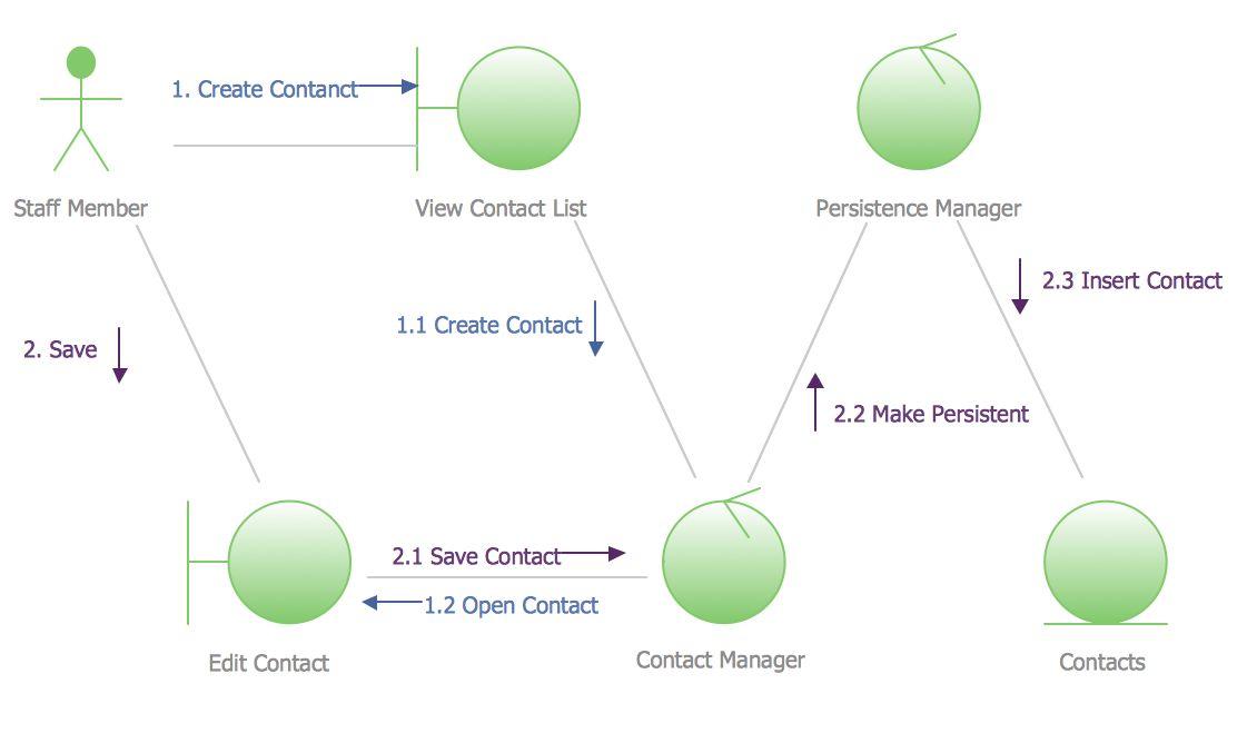 UML Class Diagram Generalization Example