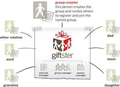 Giftster® family wish list registry - Christmas holiday, secret ...