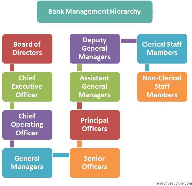 Bank-Management-Hierarchy.jpg
