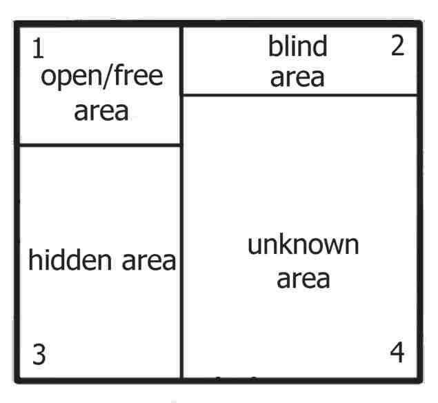 Johari Window Model and Free Diagrams