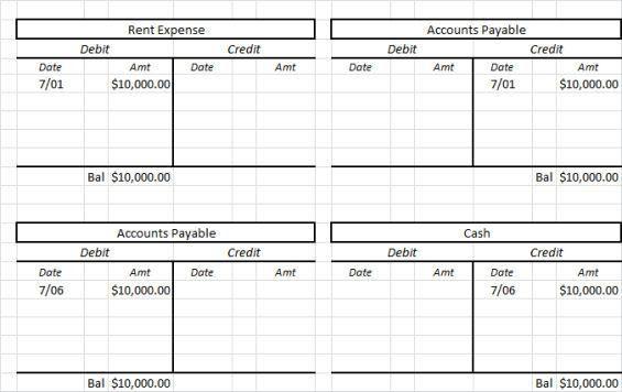 T account — AccountingTools