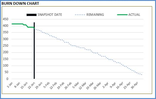 Sample Chart Templates » Burndown Chart Excel Template - Free ...