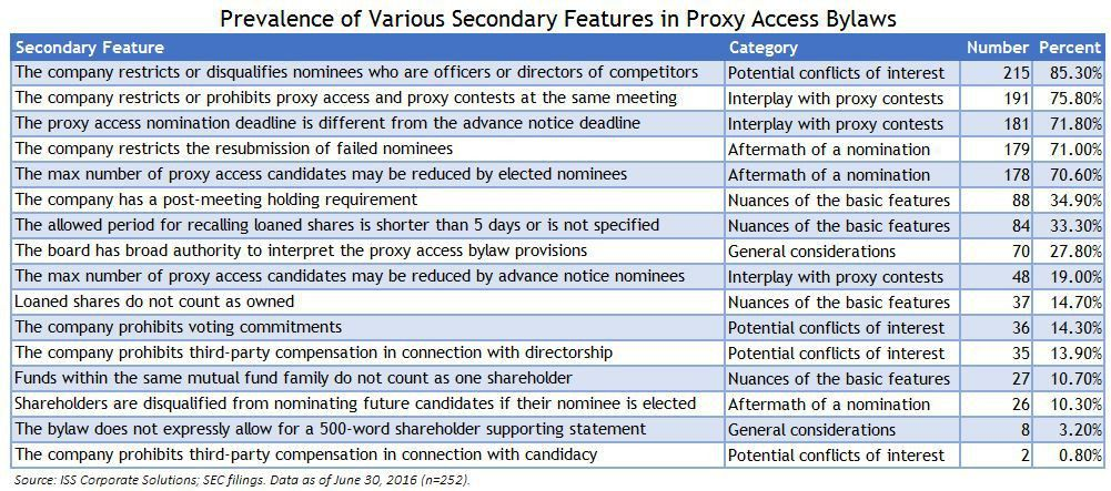 The Finer Points of Proxy Access Bylaws Come Under the Microscope ...