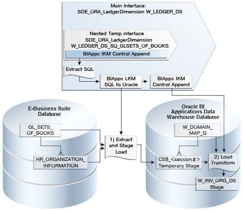 ETL Overview