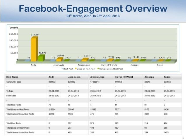 Sample Social media analysis/Report