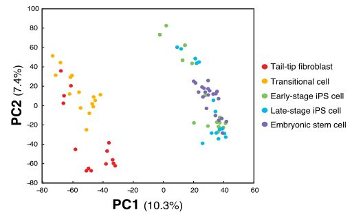 Improper applications of Principal Component Analysis on ...