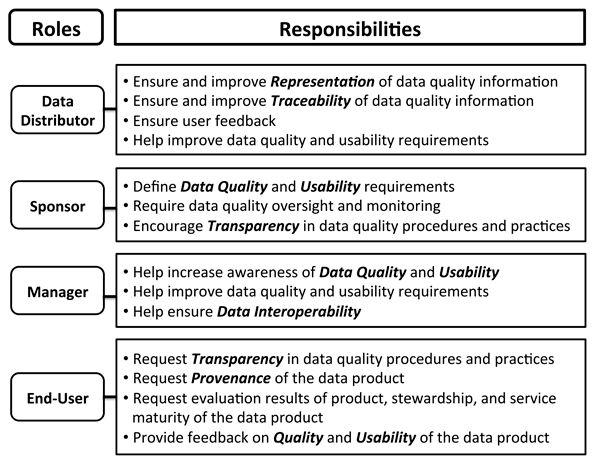 Scientific Stewardship in the Open Data and Big Data Era — Roles ...