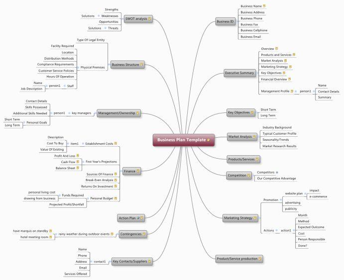 Business Plan Template mind map