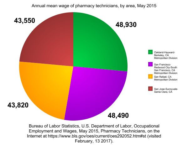 60 Second Look: Salaries After San Francisco Pharmacy Tech Program ...