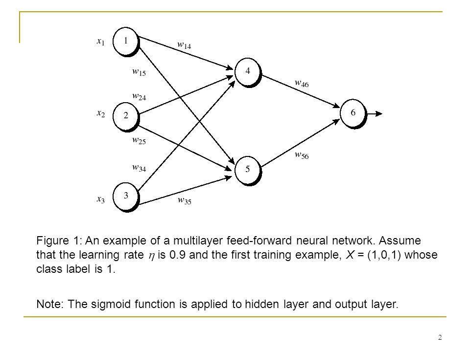 Appendix B: An Example of Back-propagation algorithm - ppt video ...