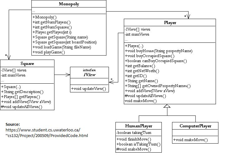 implementation - Class diagram usage in UML - Stack Overflow