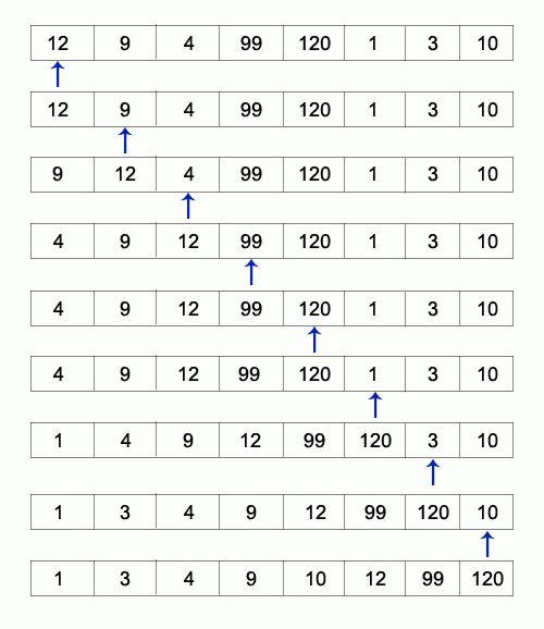 Insertion Sort In Java