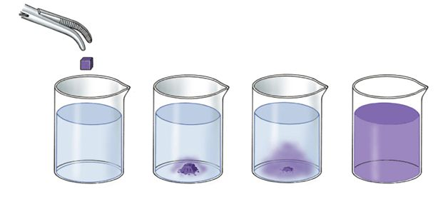 Diffusion of Gases | Definition & Examples