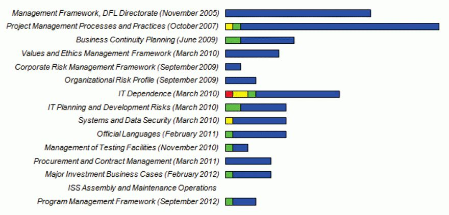 Management Action Plans Follow-Up for Internal Audit - Annual ...
