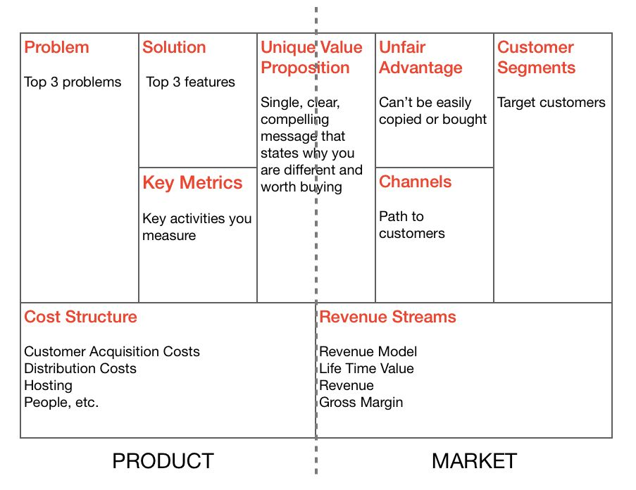 Lean Canvas: Your product isn't the product. Your business model ...