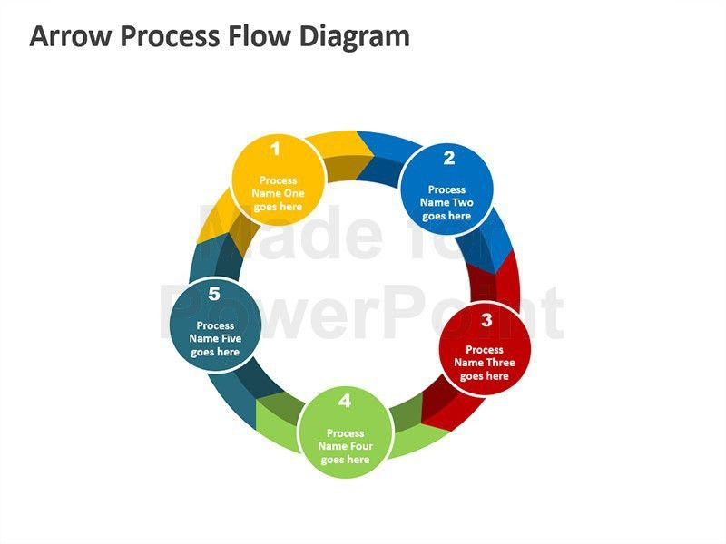 Process Flow Diagram - Editable PowerPoint Presentation