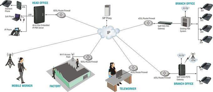 EPABX   Matrix EPABX System - Proton 103   Matrix Epabx Price ...