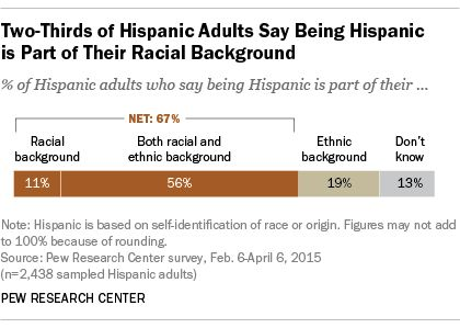 Is being Hispanic a matter of race, ethnicity or both? | Pew ...