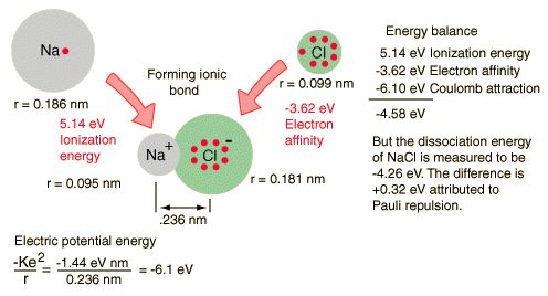 Chemical bond energy example