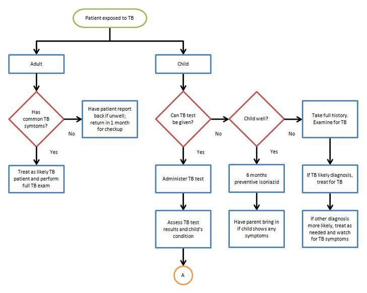 Process Flow Chart Examples Free [Template.billybullock.us ]