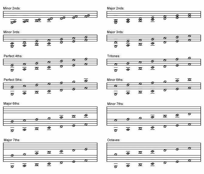 Intervals in 6-6 Music Notation Systems | Tutorials | The Music ...