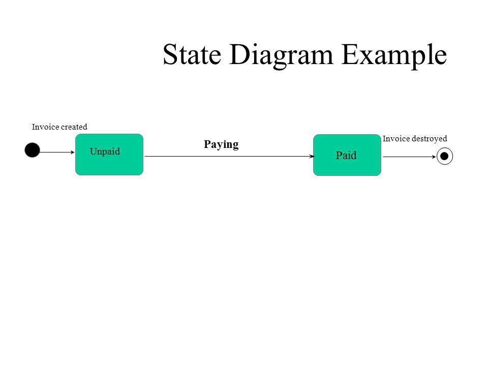 Interaction Diagrams Activity Diagram State Machine Diagram - ppt ...