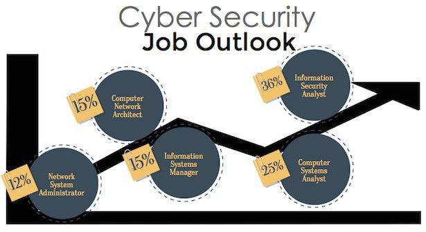 Cyber Security Job Outlook | Guide to Cybersecurity