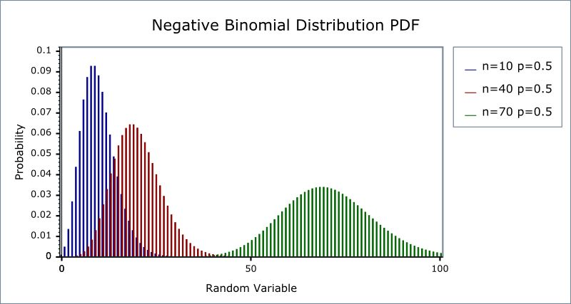 Negative Binomial Distribution - 1.36.0
