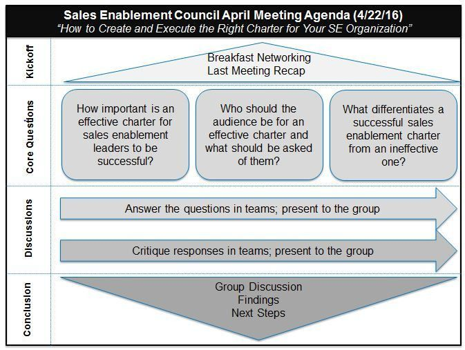 How To Create and Execute Your Sales Enablement Charter: SES April ...