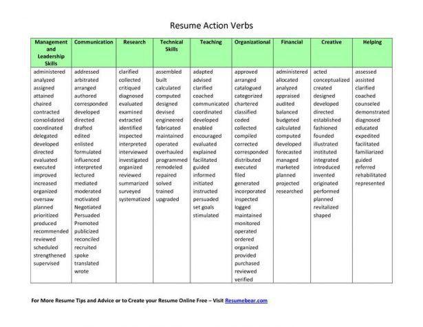20+ [ Resume Verbs ]   Debera Rovira S Blog September 2009 ...