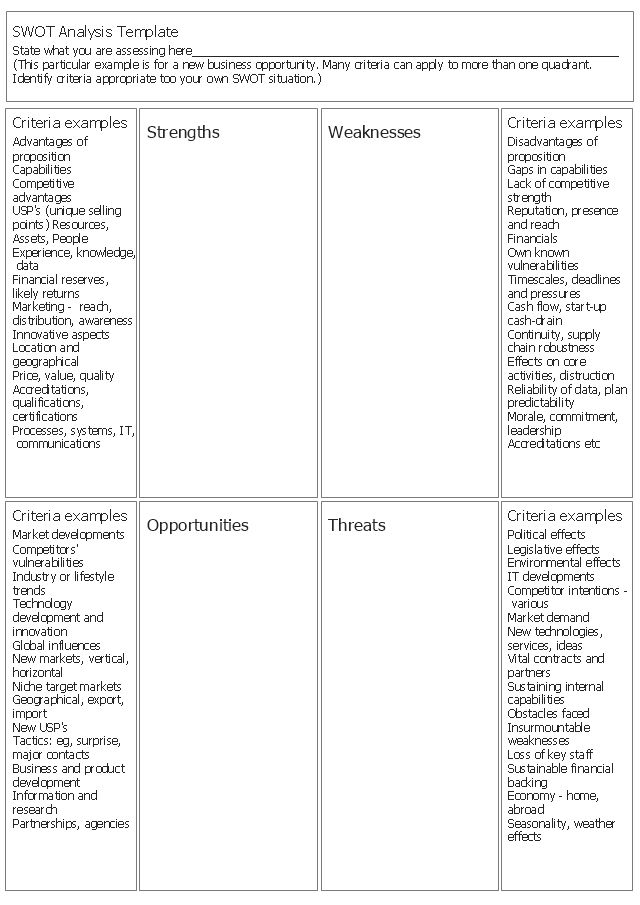New business opportunity SWOT analysis matrix - Template portrait ...