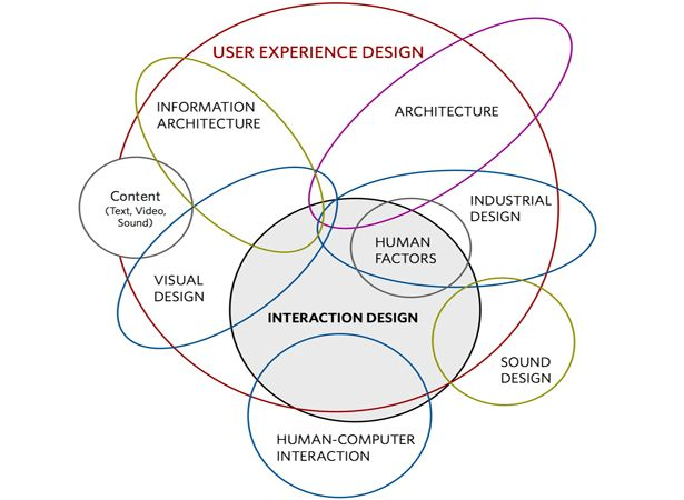 UI vs UX: what's the difference? | Webdesigner Depot