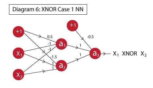 Practical Guide to implementing Neural Networks in Python (using ...