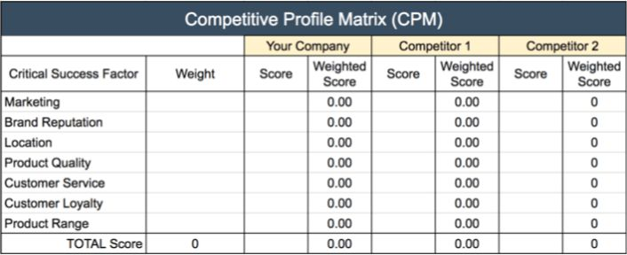 Competitive Profile Matrix (CPM) - with FREE Template