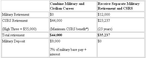 Mixing Civilian and Military Retirement - Retirement Planning ...