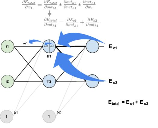A Step by Step Backpropagation Example – Matt Mazur