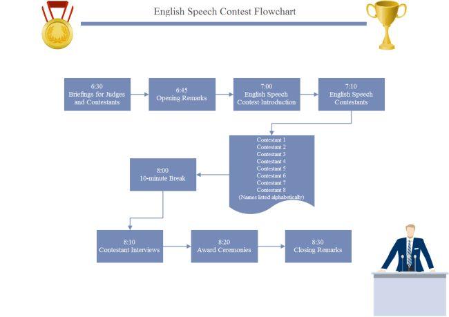 Speech Contest Flowchart | Free Speech Contest Flowchart Templates