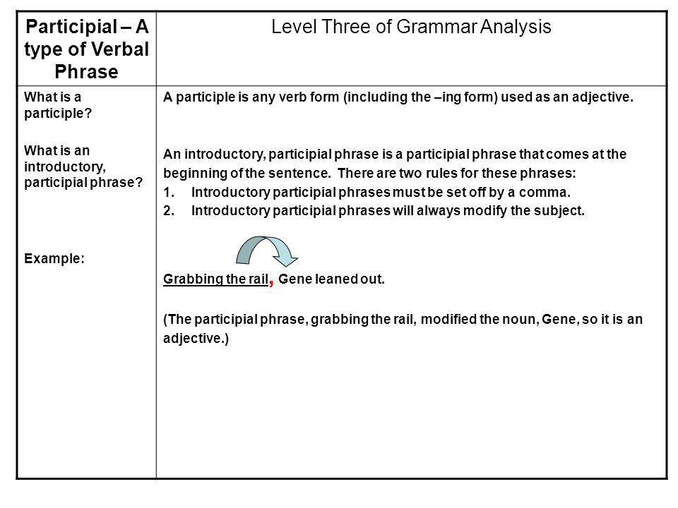 Phrases. Level Three of Grammar Analysis What is a phrase? What ...
