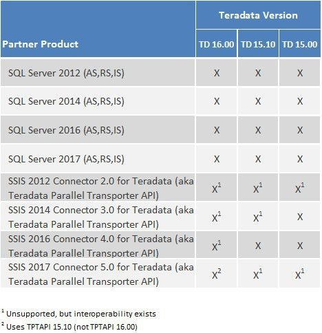 Teradata & Microsoft Provide BI Solutions With Reduced Costs