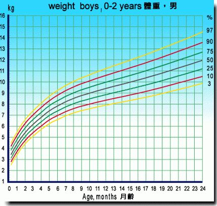 Using the Growth Charts