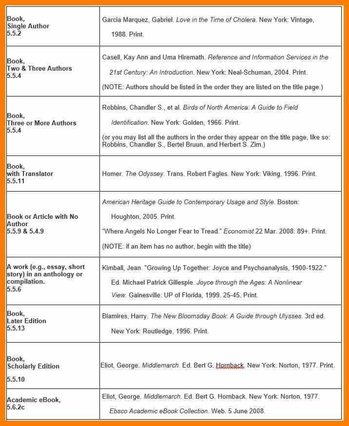 7+ mla citation format example | sephora resume