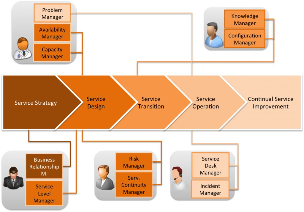 ITIL Roles - Which roles can be filled by one person?