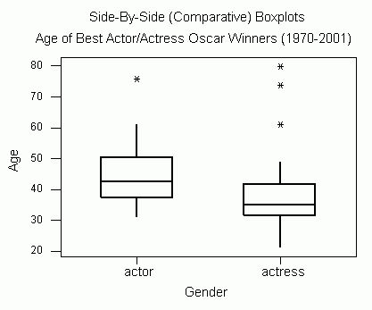 Boxplots » Biostatistics » College of Public Health and Health ...