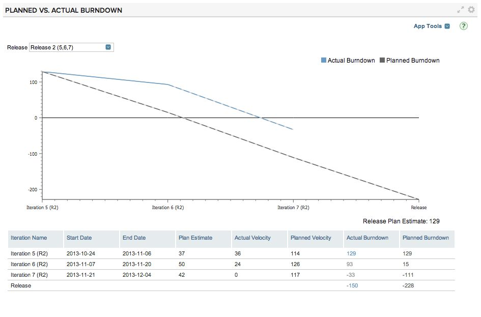 Planned vs. Actual Burndown Chart | CA Agile Central Help