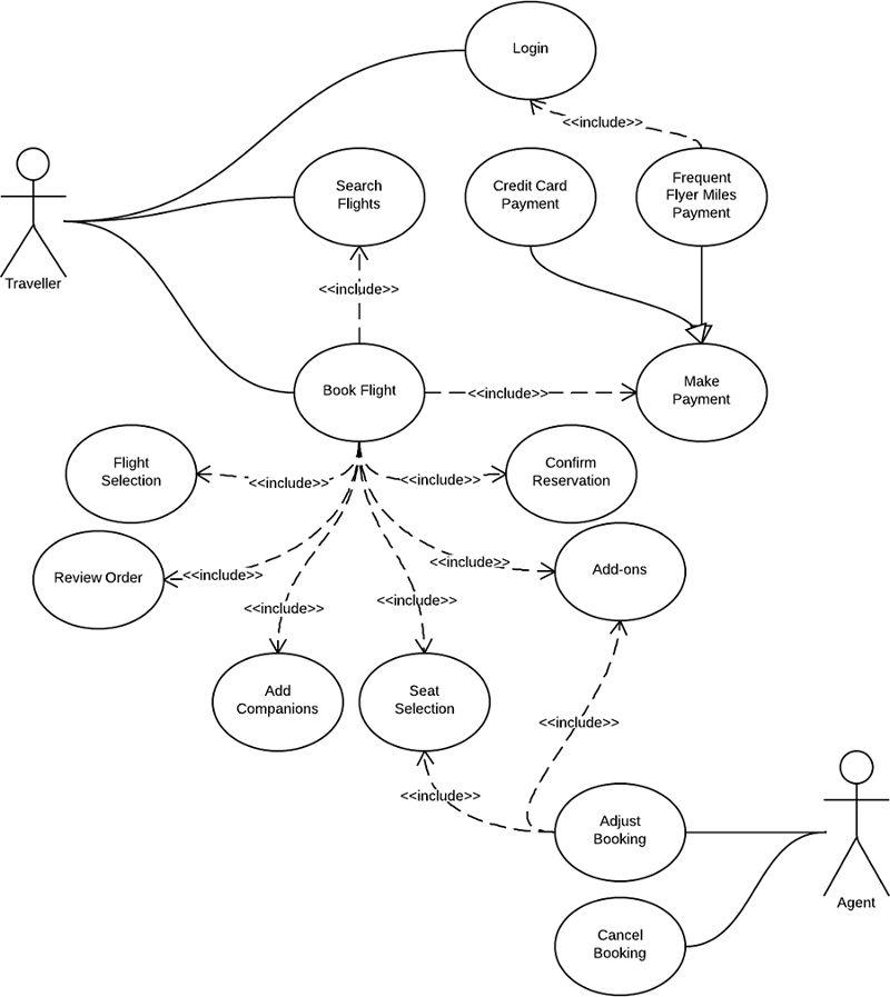 Use Case Diagram for Airline Reservation System (UML) | Lucidchart