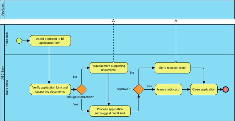 How to Use Business Process Simulation?