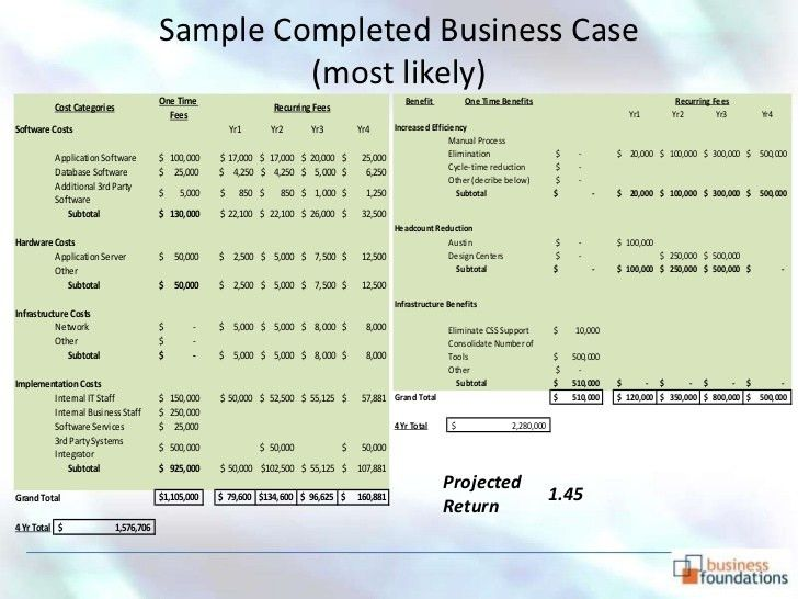 Business Case Development - How and Why