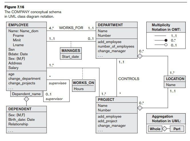 Example of Other Notation: UML Class Diagrams - study Material ...